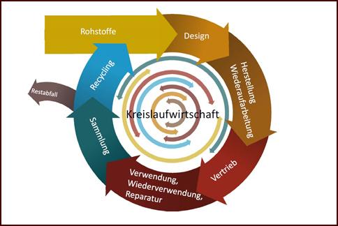2014-08-25-Kreislaufwirtschaft-EU-Skizze-Rahmen